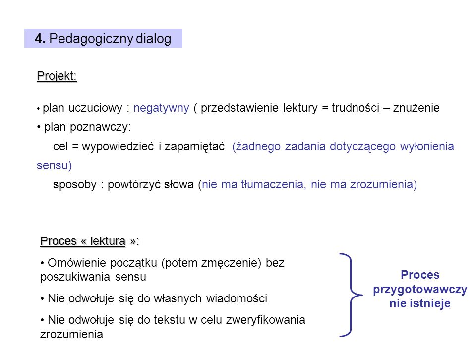 4. Pedagogiczny dialog Projekt: plan uczuciowy : negatywny ( przedstawienie lektury = trudności – znużenie plan poznawczy: cel = wypowiedzieć i zapami
