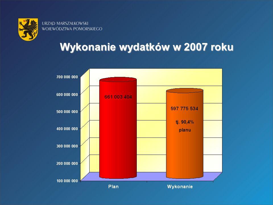 Wykonanie wydatków w 2007 roku tj. 90,4% planu