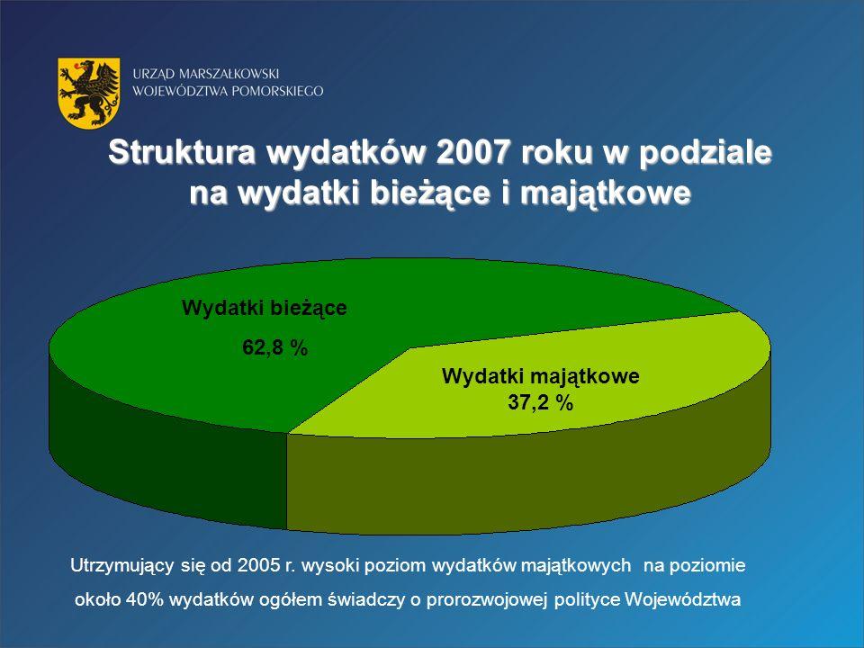 Struktura wydatków 2007 roku w podziale na wydatki bieżące i majątkowe Wydatki bieżące 62,8 % Wydatki majątkowe 37,2 % Utrzymujący się od 2005 r.