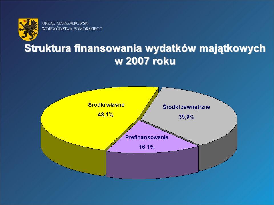 Struktura finansowania wydatków majątkowych w 2007 roku Środki własne 48,1% Środki zewnętrzne 35,9% Prefinansowanie 16,1%