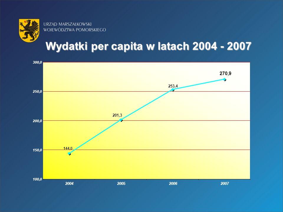 Wydatki per capita w latach 2004 - 2007 270,9 253,4 201,3 144,0 100,0 150,0 200,0 250,0 300,0 2004200520062007
