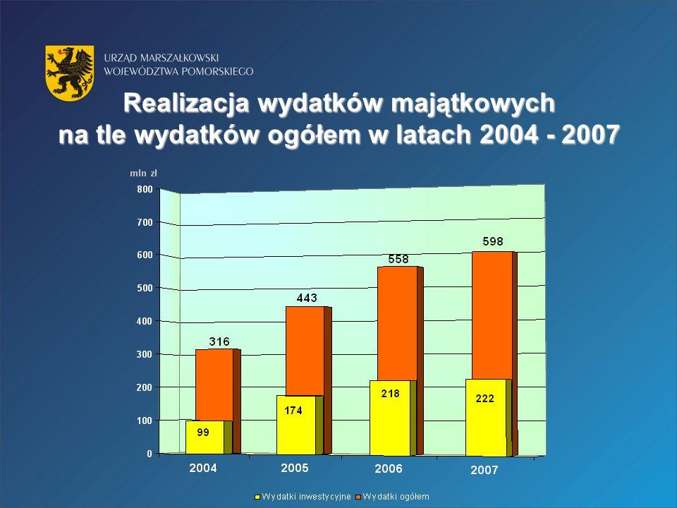 Realizacja wydatków majątkowych na tle wydatków ogółem w latach 2004 - 2007
