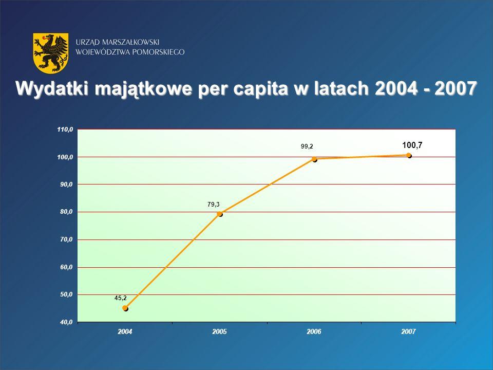 Wydatki majątkowe per capita w latach 2004 - 2007 100,7 99,2 79,3 45,2 40,0 50,0 60,0 70,0 80,0 90,0 100,0 110,0 2004200520062007