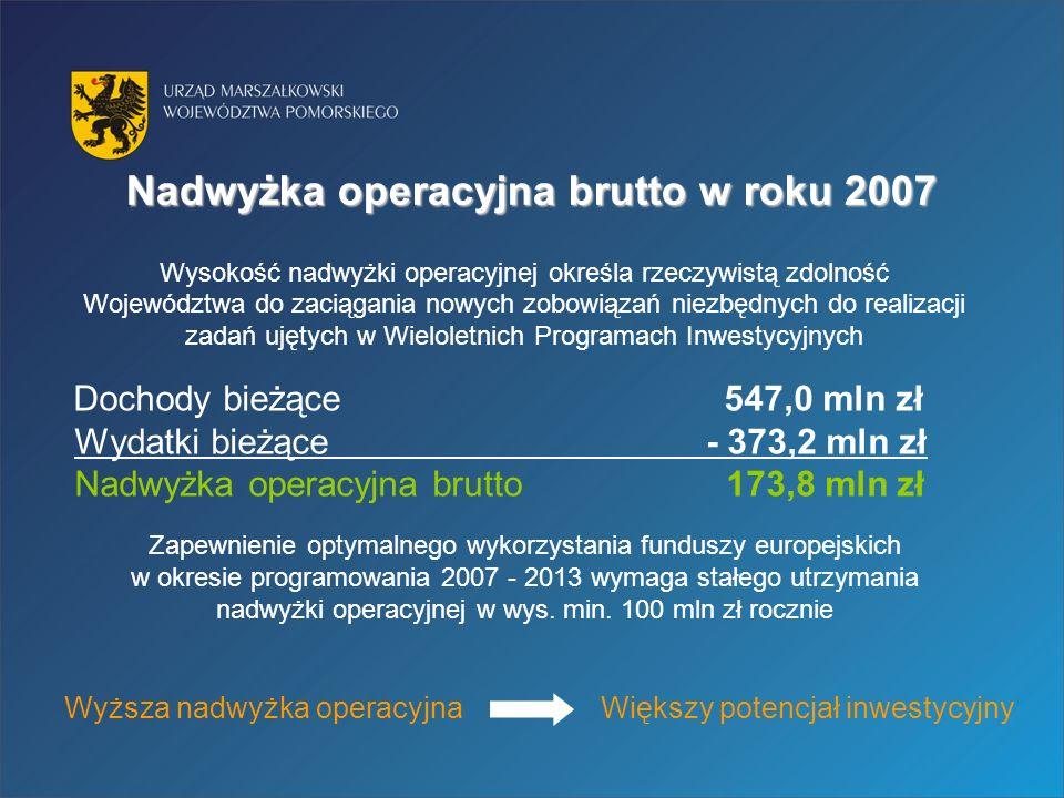 Nadwyżka operacyjna brutto w roku 2007 Wysokość nadwyżki operacyjnej określa rzeczywistą zdolność Województwa do zaciągania nowych zobowiązań niezbędnych do realizacji zadań ujętych w Wieloletnich Programach Inwestycyjnych Dochody bieżące 547,0 mln zł Wydatki bieżące - 373,2 mln zł Nadwyżka operacyjna brutto 173,8 mln zł Zapewnienie optymalnego wykorzystania funduszy europejskich w okresie programowania 2007 - 2013 wymaga stałego utrzymania nadwyżki operacyjnej w wys.