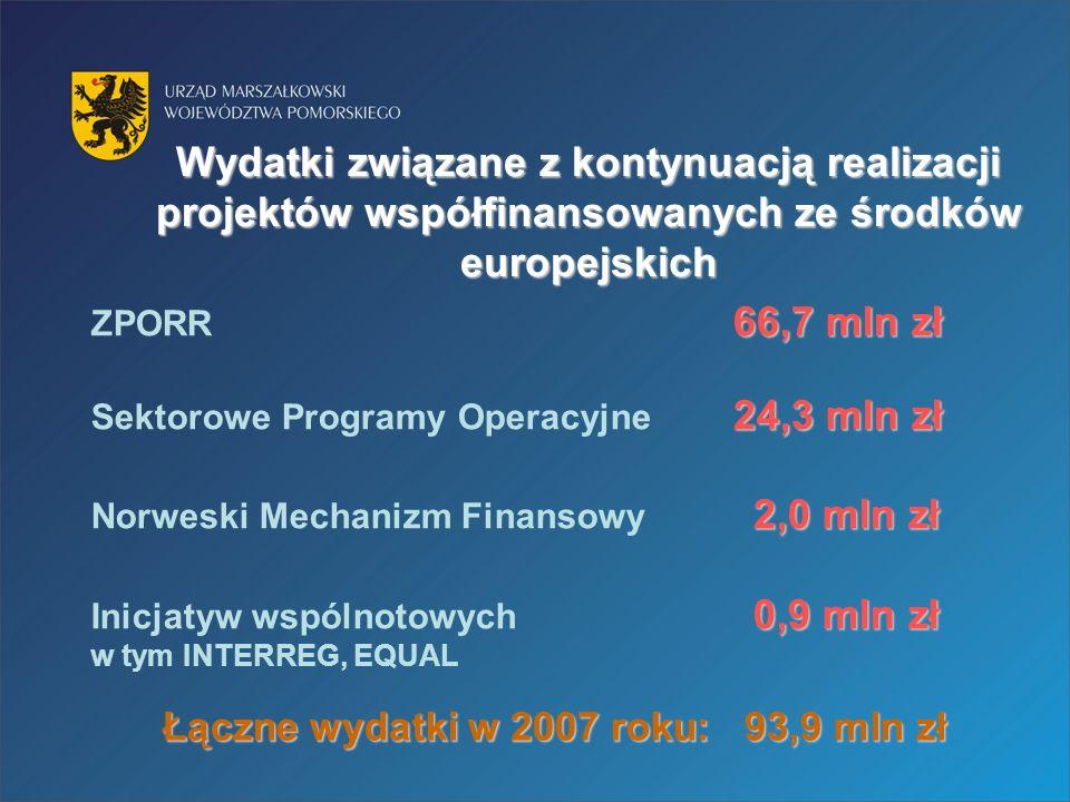 Wydatki związane z kontynuacją realizacji projektów współfinansowanych ze środków europejskich 66,7 mln zł ZPORR 66,7 mln zł 24,3 mln zł Sektorowe Programy Operacyjne 24,3 mln zł 2,0 mln zł Norweski Mechanizm Finansowy 2,0 mln zł 0,9 mln zł Inicjatyw wspólnotowych 0,9 mln zł w tym INTERREG, EQUAL Łączne wydatki w 2007 roku: 93,9 mln zł