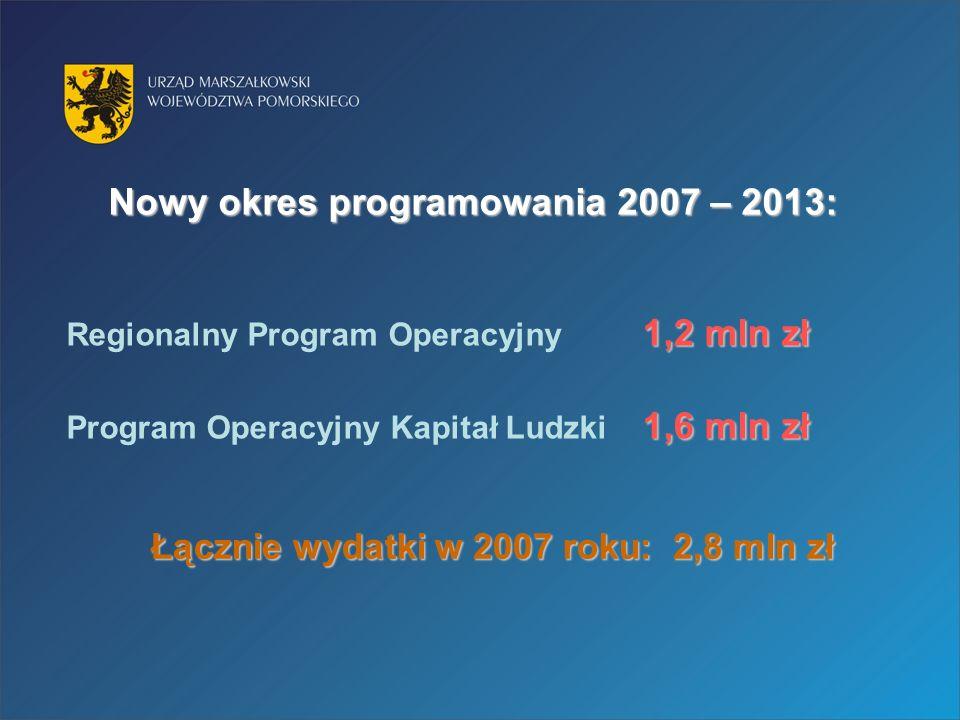 Nowy okres programowania 2007 – 2013: 1,2 mln zł Regionalny Program Operacyjny 1,2 mln zł 1,6 mln zł Program Operacyjny Kapitał Ludzki 1,6 mln zł Łącznie wydatki w 2007 roku: 2,8 mln zł