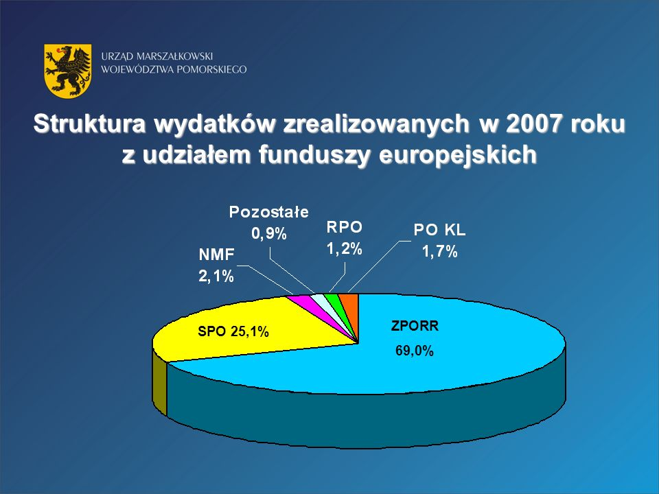 Struktura wydatków zrealizowanych w 2007 roku z udziałem funduszy europejskich ZPORR 69,0% SPO 25,1%
