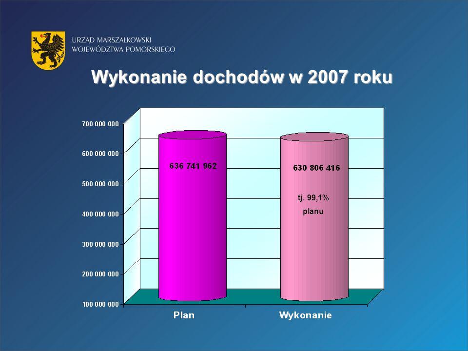 Wykonanie dochodów w 2007 roku tj. 99,1% planu