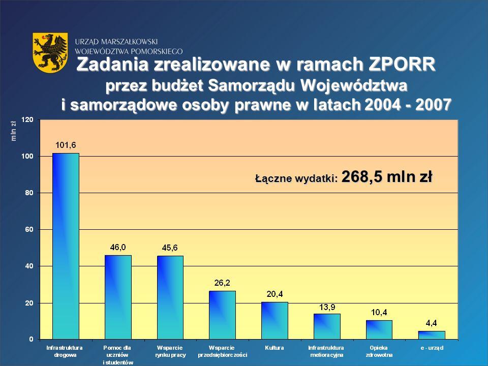 Zadania zrealizowane w ramach ZPORR przez budżet Samorządu Województwa i samorządowe osoby prawne w latach 2004 - 2007 Łączne wydatki: 268,5 mln zł