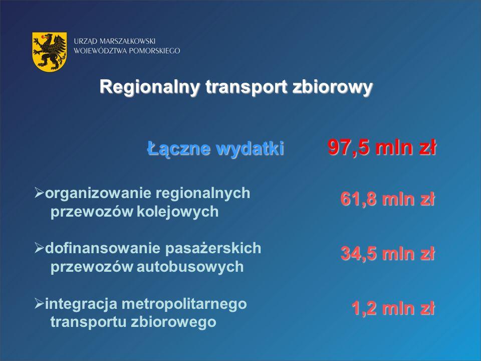 Regionalny transport zbiorowy organizowanie regionalnych przewozów kolejowych dofinansowanie pasażerskich przewozów autobusowych integracja metropolitarnego transportu zbiorowego 61,8 mln zł 34,5 mln zł 1,2 mln zł Łączne wydatki 97,5 mln zł