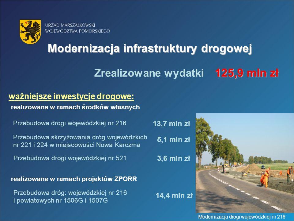 ważniejsze inwestycje drogowe: 14,4 mln zł Przebudowa dróg: wojewódzkiej nr 216 i powiatowych nr 1506G i 1507G realizowane w ramach projektów ZPORR Przebudowa drogi wojewódzkiej nr 216 13,7 mln zł Przebudowa skrzyżowania dróg wojewódzkich nr 221 i 224 w miejscowości Nowa Karczma 5,1 mln zł Przebudowa drogi wojewódzkiej nr 521 3,6 mln zł realizowane w ramach środków własnych Modernizacja infrastruktury drogowej 125,9 mln zł Zrealizowane wydatki 125,9 mln zł Modernizacja drogi wojewódzkiej nr 216