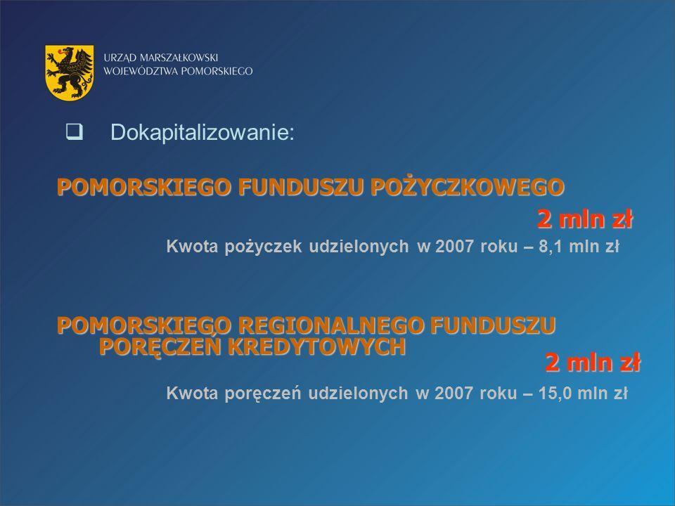 Dokapitalizowanie: POMORSKIEGO FUNDUSZU POŻYCZKOWEGO Kwota pożyczek udzielonych w 2007 roku – 8,1 mln zł POMORSKIEGO REGIONALNEGO FUNDUSZU PORĘCZEŃ KREDYTOWYCH Kwota poręczeń udzielonych w 2007 roku – 15,0 mln zł 2 mln zł