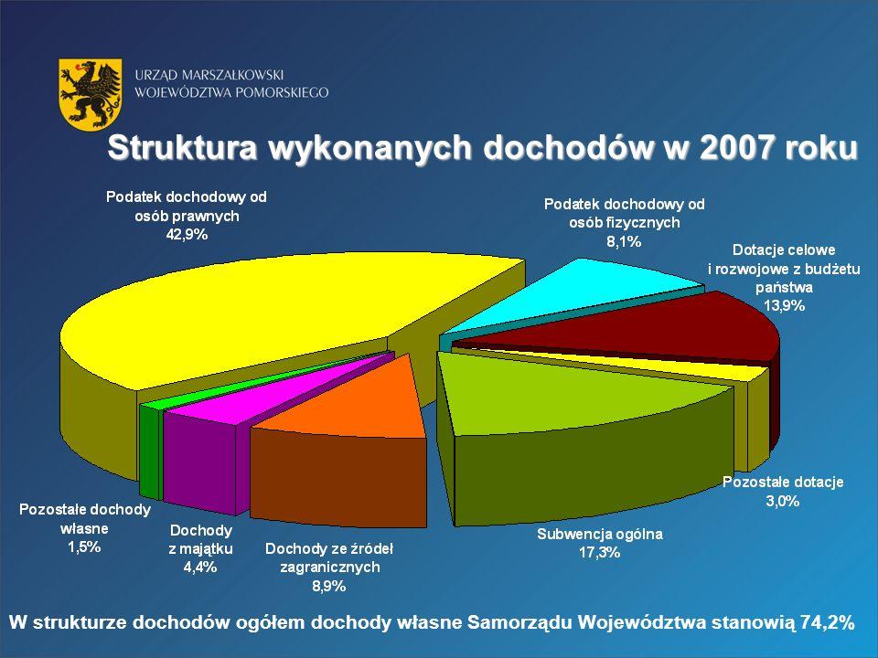 Struktura wykonanych dochodów w 2007 roku W strukturze dochodów ogółem dochody własne Samorządu Województwa stanowią 74,2%