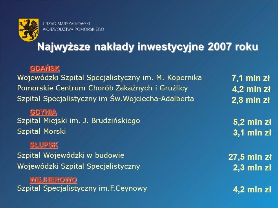 Najwyższe nakładyinwestycyjne 2007 roku Najwyższe nakłady inwestycyjne 2007 roku Szpital Specjalistyczny im Św.Wojciecha-Adalberta Wojewódzki Szpital Specjalistyczny im.