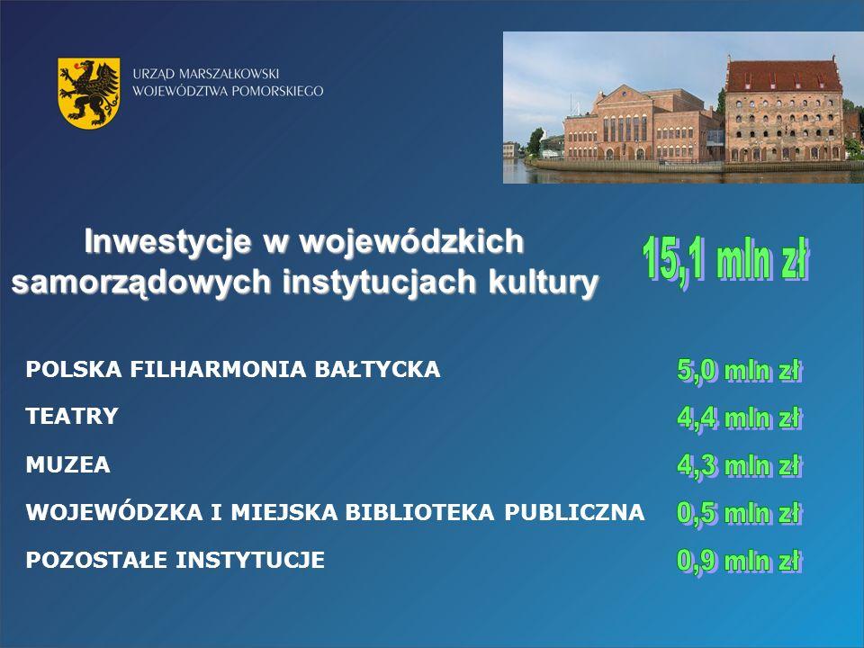 POLSKA FILHARMONIA BAŁTYCKA WOJEWÓDZKA I MIEJSKA BIBLIOTEKA PUBLICZNA TEATRY Inwestycje w wojewódzkich samorządowych instytucjach kultury MUZEA POZOSTAŁE INSTYTUCJE