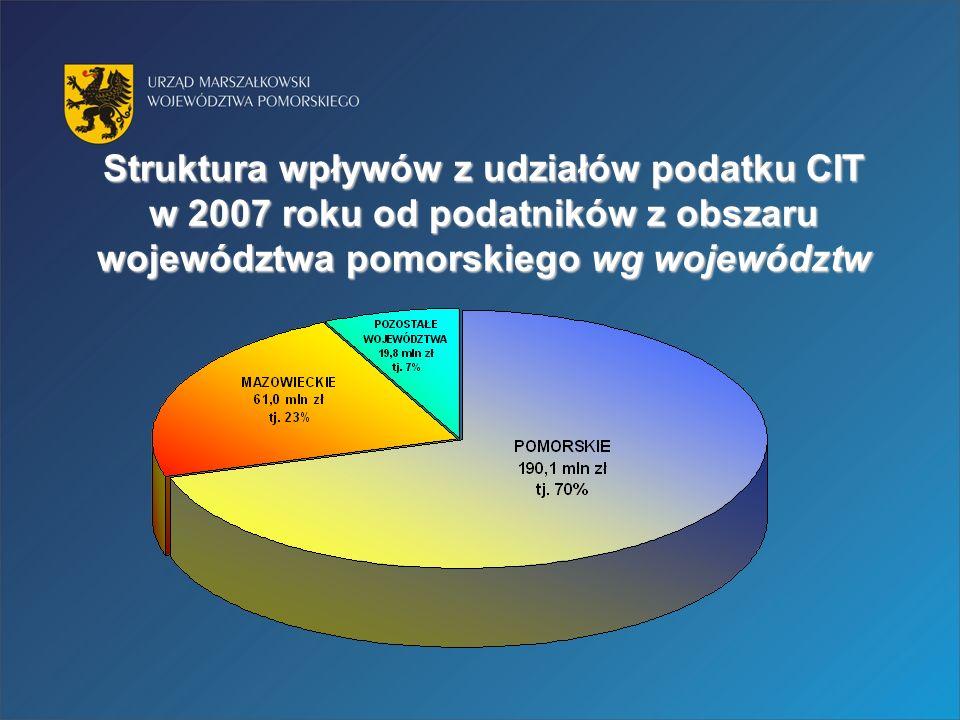 Struktura wpływów z udziałów podatku CIT w 2007 roku od podatników z obszaru województwa pomorskiego wg województw