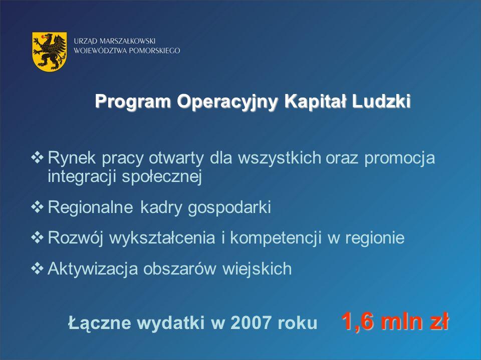 Program Operacyjny Kapitał Ludzki Rynek pracy otwarty dla wszystkich oraz promocja integracji społecznej Regionalne kadry gospodarki Rozwój wykształcenia i kompetencji w regionie Aktywizacja obszarów wiejskich 1,6 mln zł Łączne wydatki w 2007 roku 1,6 mln zł