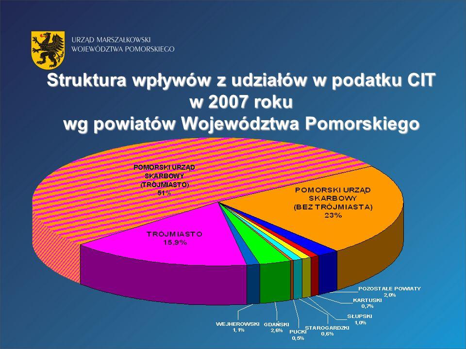 Struktura wpływów z udziałów w podatku CIT w 2007 roku wg powiatów Województwa Pomorskiego