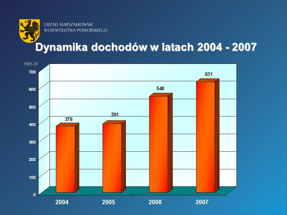 Dynamika dochodów w latach 2004 - 2007