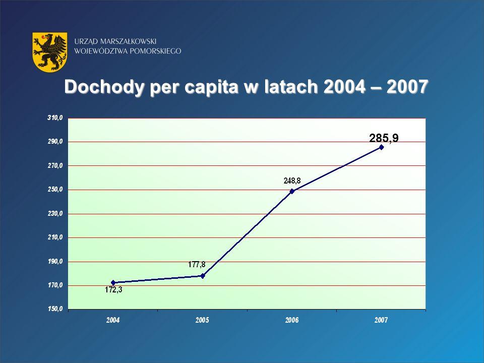 Dochody per capita w latach 2004 – 2007 285,9