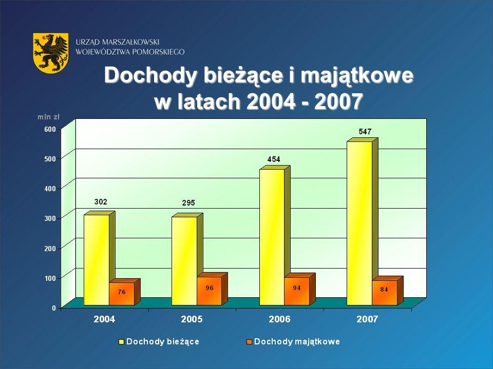 Dochody bieżące i majątkowe w latach 2004 - 2007