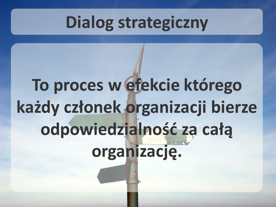 To proces w efekcie którego każdy członek organizacji bierze odpowiedzialność za całą organizację. Dialog strategiczny
