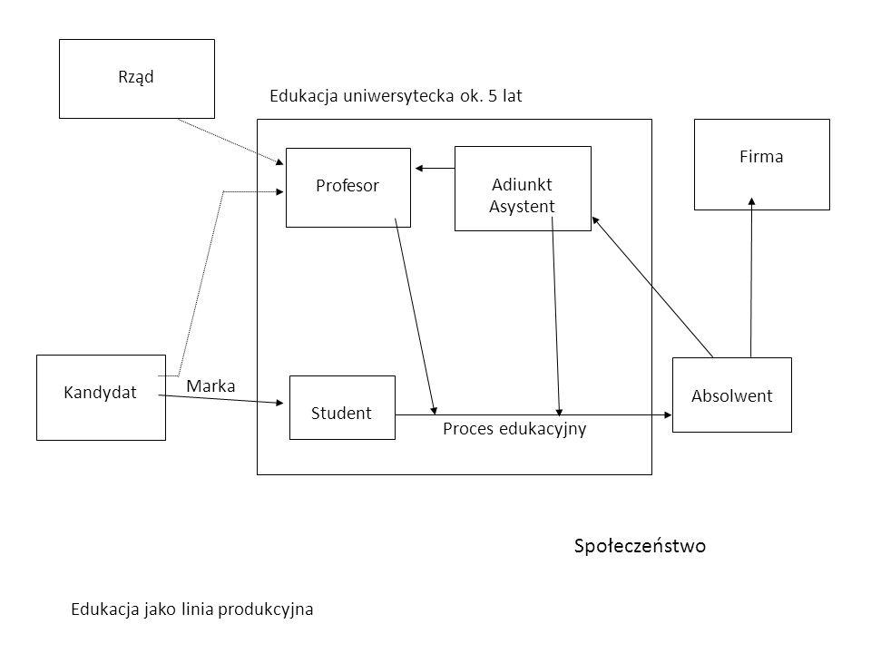 Absolwent Edukacja jako linia produkcyjna Student Kandydat Profesor Edukacja uniwersytecka ok. 5 lat Proces edukacyjny Marka Firma Społeczeństwo Adiun