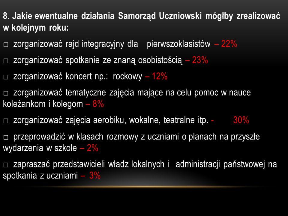 3.Wskaż kto jest przewodniczącym Samorządu Uczniowskiego w Zespole Szkół Ponadgimnazjalnych w Koniecpolu.