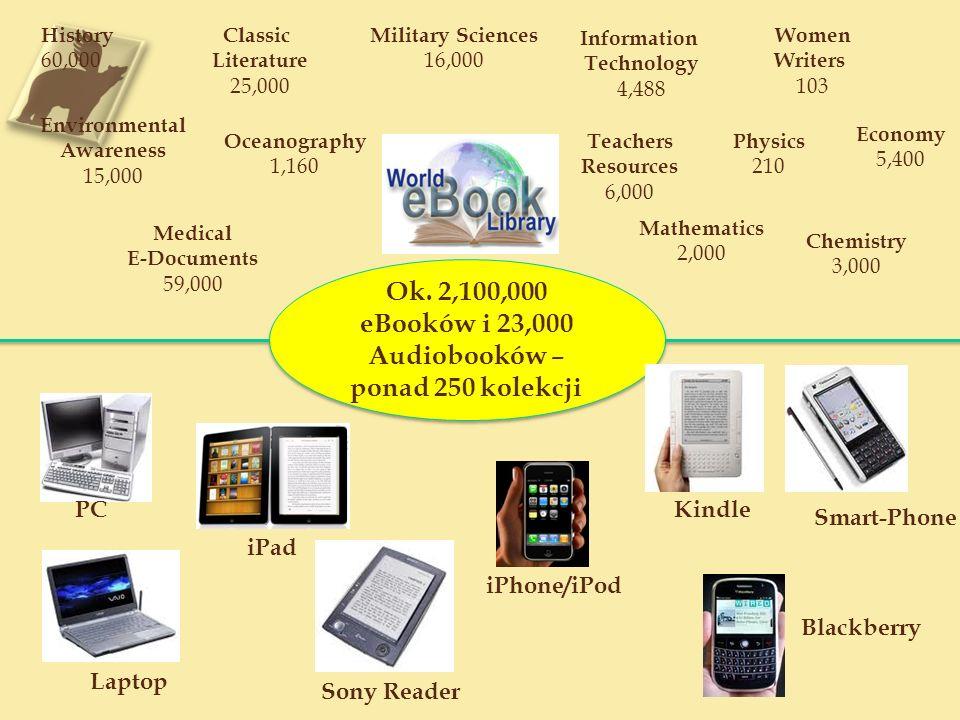 2,100,000 eBooków (w I połowie 2012- 3 mln, z czego ok.
