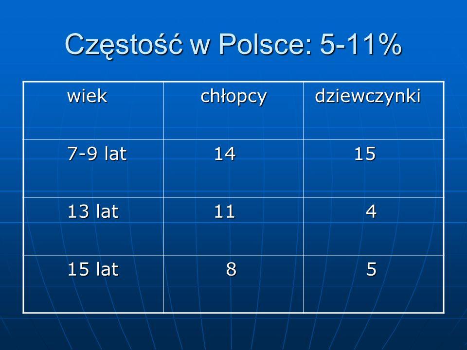 Częstość w Polsce: 5-11% wiek wiek chłopcy chłopcy dziewczynki dziewczynki 7-9 lat 7-9 lat 14 14 15 15 13 lat 13 lat 11 11 4 15 lat 15 lat 8 5