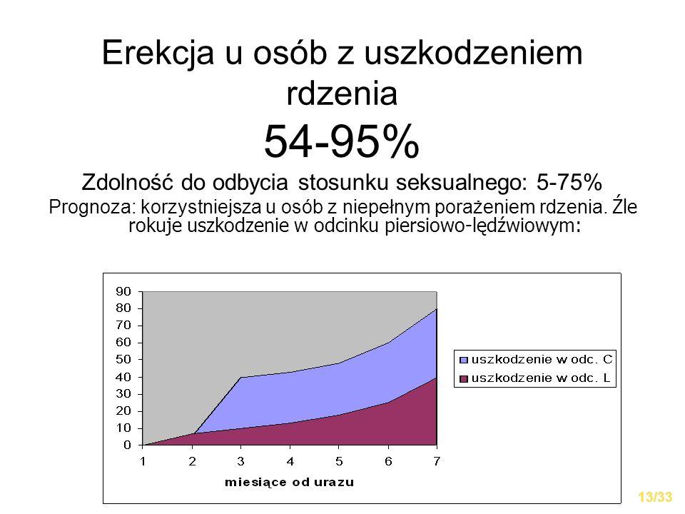 Erekcja u osób z uszkodzeniem rdzenia 54-95% Zdolność do odbycia stosunku seksualnego: 5-75% Prognoza: korzystniejsza u osób z niepełnym porażeniem rd