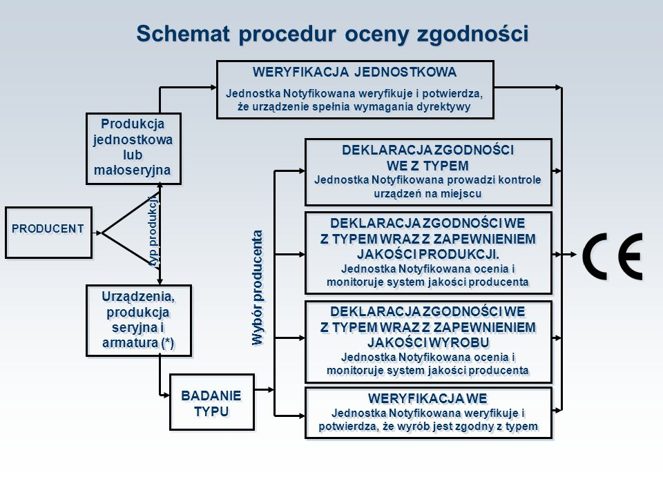 Schemat procedur oceny zgodności PRODUCENT Produkcja jednostkowa lub małoseryjna Urządzenia, produkcja seryjna i armatura (*) BADANIE TYPU WERYFIKACJA