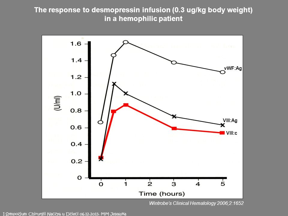 vWF:Ag VIII:c VIII:Ag The response to desmopressin infusion (0.3 ug/kg body weight) in a hemophilic patient Wintrobes Clinical Hematology 2006;2:1652