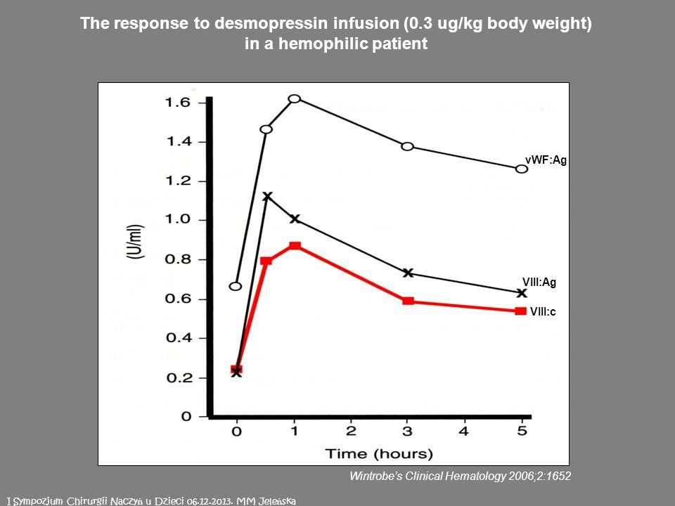 vWF:Ag VIII:c VIII:Ag The response to desmopressin infusion (0.3 ug/kg body weight) in a hemophilic patient Wintrobes Clinical Hematology 2006;2:1652 I Sympozjum Chirurgii Naczy ń u Dzieci 06.12.2013.