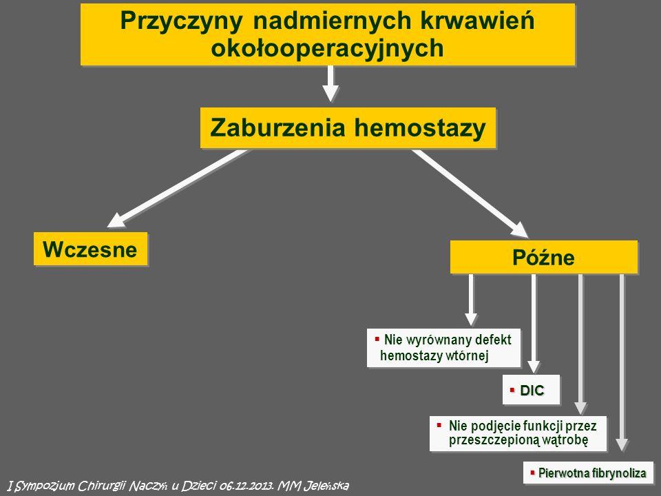 Przyczyny nadmiernych krwawień okołooperacyjnych Nie wyrównany defekt hemostazy wtórnej Późne DIC DIC Nie podjęcie funkcji przez przeszczepioną wątrobę Zaburzenia hemostazy Wczesne I Sympozjum Chirurgii Naczy ń u Dzieci 06.12.2013.