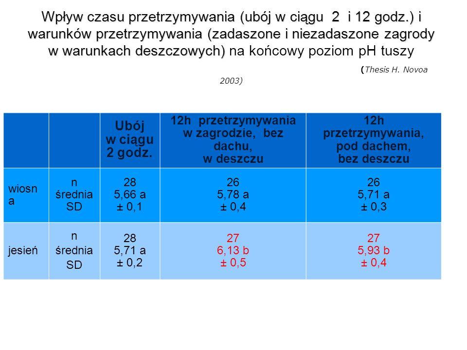 Wpływ czasu przetrzymywania (ubój w ciągu 2 i 12 godz.) i warunków przetrzymywania(zadaszone i niezadaszone zagrody w warunkach deszczowych) Wpływ cza