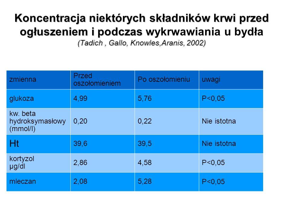 Koncentracja niektórych składników krwi przed ogłuszeniem i podczas (Tadich,Gallo,Knowles,Aranis,2002) Koncentracja niektórych składników krwi przed o