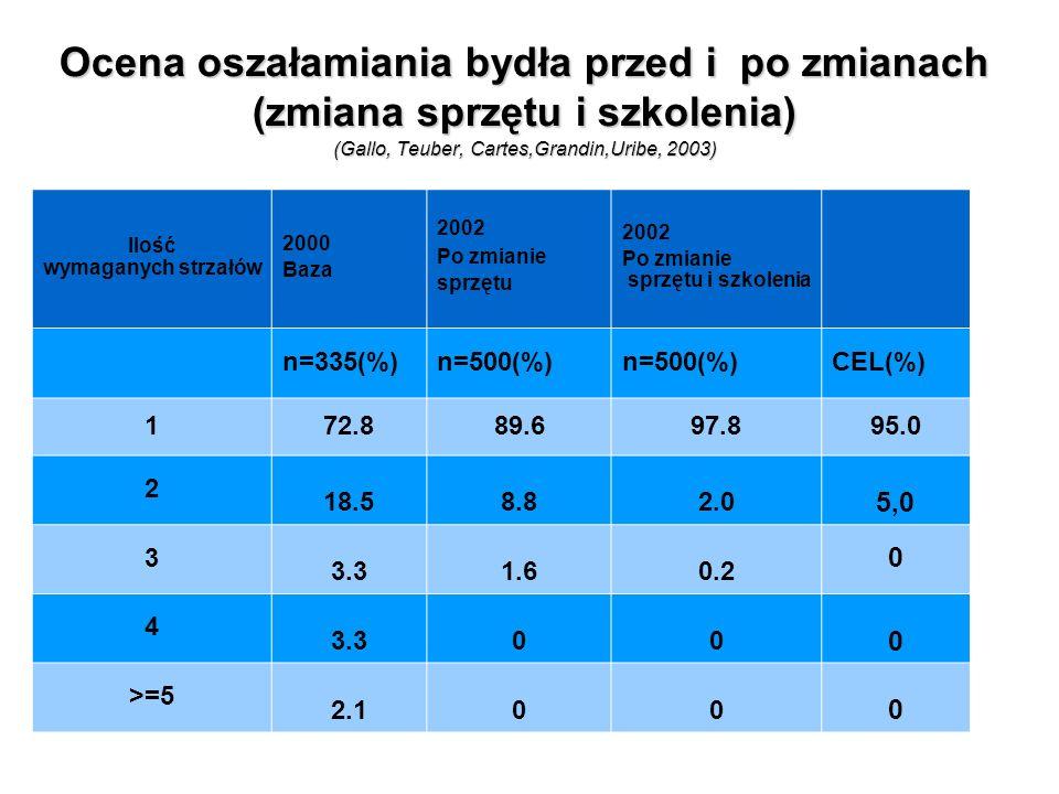 Ocena oszałamiania bydła przed i po zmianach (zmiana sprzętu i szkolenia) (Gallo,Teuber,Cartes,Grandin,Uribe,2003) Ocena oszałamiania bydła przed i po zmianach (zmiana sprzętu i szkolenia) (Gallo, Teuber, Cartes,Grandin,Uribe, 2003) Ilość wymaganych strzałów 2000 Baza 2002 Po zmianie sprzętu 2002 Po zmianie sprzętu i szkolenia n=335(%)n=500(%) CEL(%) 172.889.697.895.0 2 18.58.82.0 5,0 3 3.31.60.2 0 4 3.300 0 >=5 2.100 0