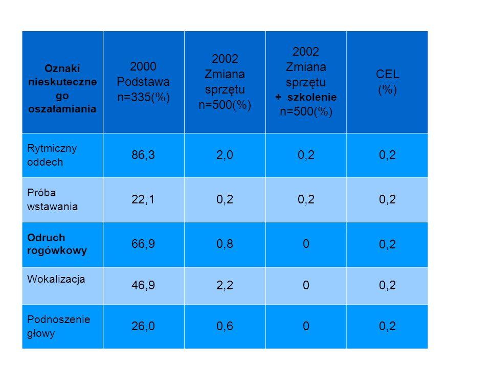 Oznaki nieskuteczne go oszałamiania 2000 Podstawa n=335(%) 2002 Zmiana sprzętu n=500(%) 2002 Zmiana sprzętu + szkolenie n=500(%) CEL (%) Rytmiczny oddech 86,32,00,2 Próba wstawania 22,1 0,2 Odruch rogówkowy 66,90,80 0,2 Wokalizacja 46,92,20 0,2 Podnoszenie głowy 26,00,60 0,2