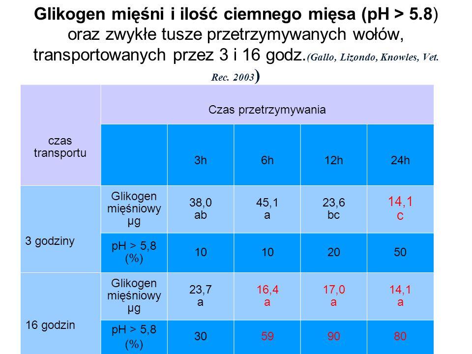 Glikogen mięśni i ilość ciemnego mięsa (pH > 5.8) oraz zwykłe tusze przetrzymywanych wołów, transportowanych przez 3 i 16 godz. (Gallo, Lizondo, Knowl