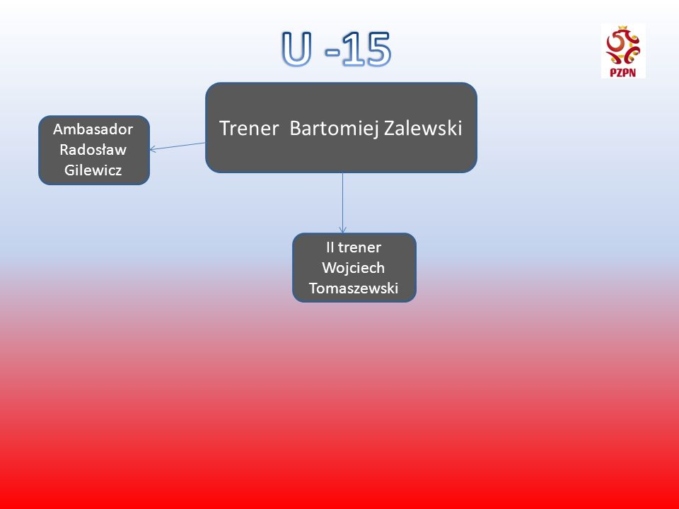 Trener Bartomiej Zalewski II trener Wojciech Tomaszewski Ambasador Radosław Gilewicz