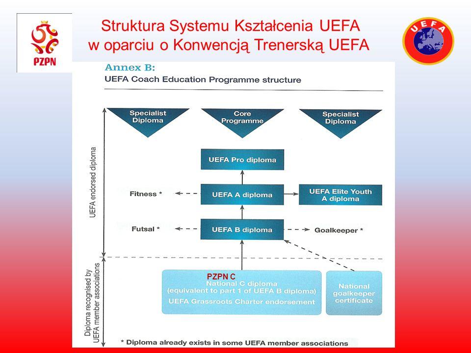 Struktura Systemu Kształcenia UEFA w oparciu o Konwencją Trenerską UEFA PZPN C