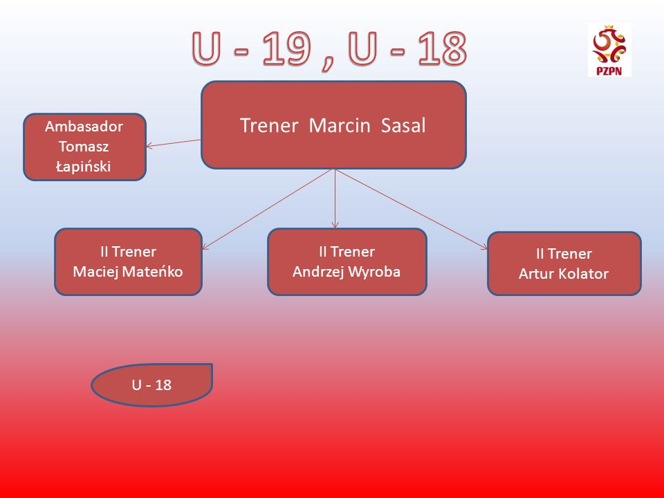 Trener Marcin Sasal II Trener Maciej Mateńko II Trener Andrzej Wyroba II Trener Artur Kolator U - 18 Ambasador Tomasz Łapiński