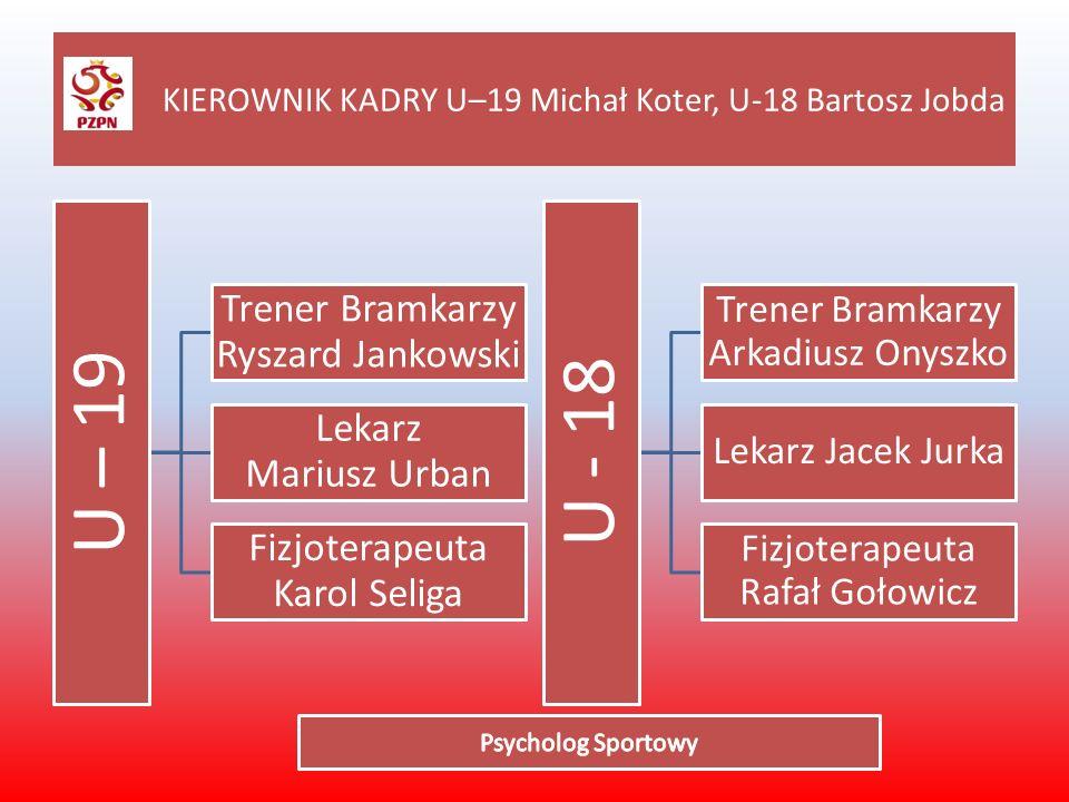 KIEROWNIK KADRY U–19 Michał Koter, U-18 Bartosz Jobda U – 19 Trener Bramkarzy Ryszard Jankowski Lekarz Mariusz Urban Fizjoterapeuta Karol Seliga U - 1