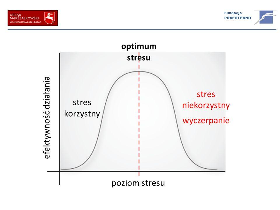 Fundacja PRAESTERNO optimum stresu efektywność działania poziom stresu stres korzystny stres niekorzystny wyczerpanie