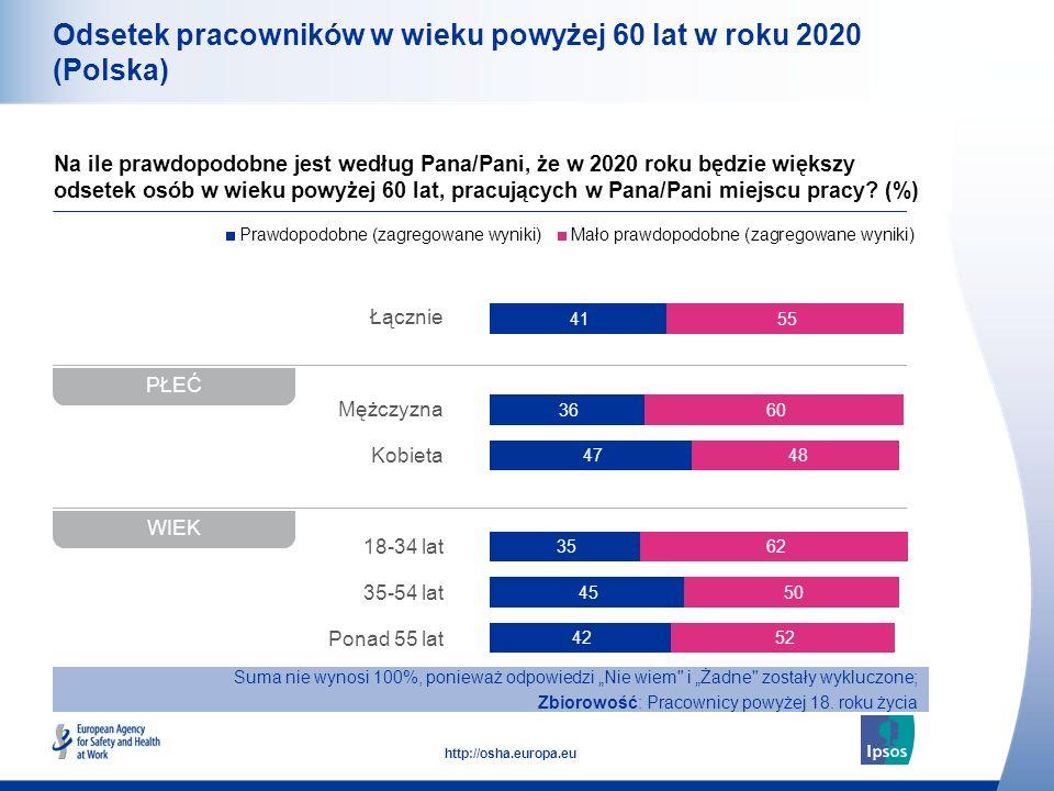 10 http://osha.europa.eu Łącznie Mężczyzna Kobieta 18-34 lat 35-54 lat Ponad 55 lat Odsetek pracowników w wieku powyżej 60 lat w roku 2020 (Polska) Na ile prawdopodobne jest według Pana/Pani, że w 2020 roku będzie większy odsetek osób w wieku powyżej 60 lat, pracujących w Pana/Pani miejscu pracy.