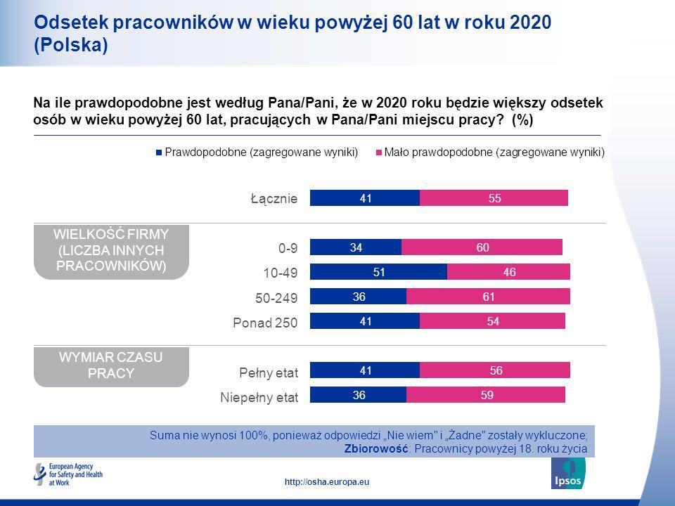 11 http://osha.europa.eu Odsetek pracowników w wieku powyżej 60 lat w roku 2020 (Polska) Na ile prawdopodobne jest według Pana/Pani, że w 2020 roku będzie większy odsetek osób w wieku powyżej 60 lat, pracujących w Pana/Pani miejscu pracy.