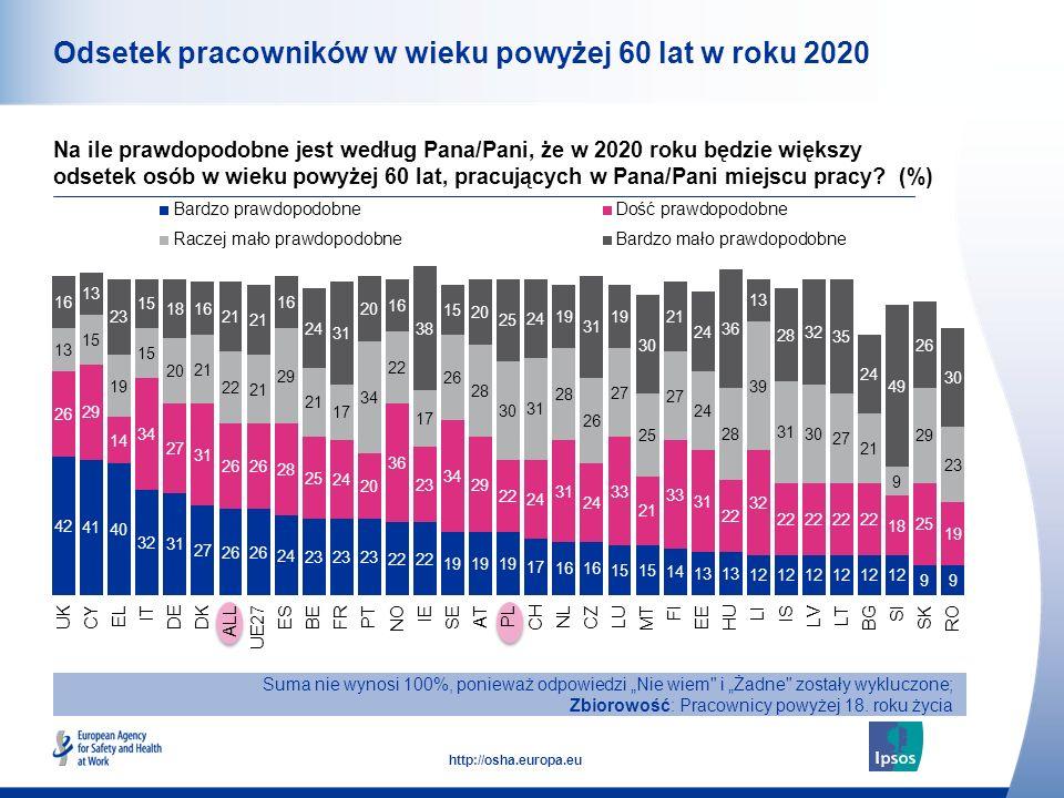 12 http://osha.europa.eu Odsetek pracowników w wieku powyżej 60 lat w roku 2020 Suma nie wynosi 100%, ponieważ odpowiedzi Nie wiem i Żadne zostały wykluczone; Zbiorowość: Pracownicy powyżej 18.