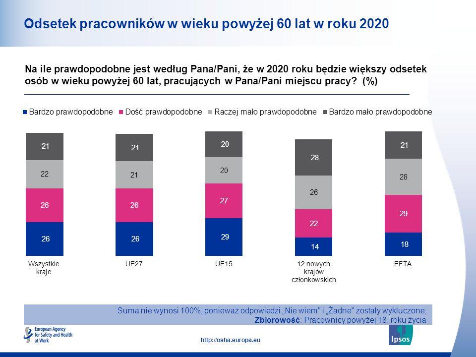 13 http://osha.europa.eu Odsetek pracowników w wieku powyżej 60 lat w roku 2020 Na ile prawdopodobne jest według Pana/Pani, że w 2020 roku będzie większy odsetek osób w wieku powyżej 60 lat, pracujących w Pana/Pani miejscu pracy.