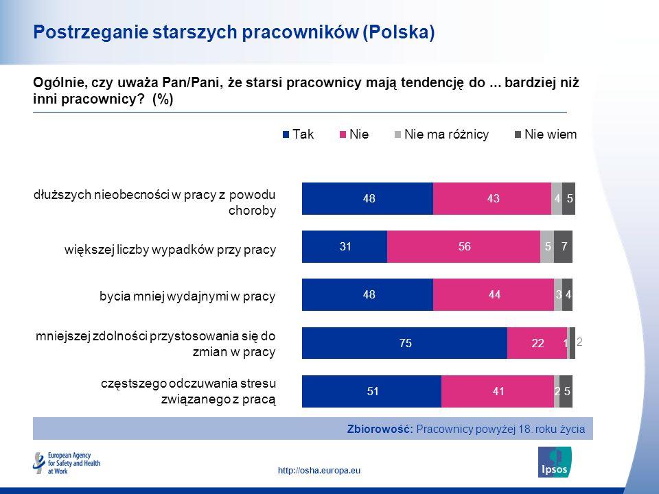15 http://osha.europa.eu Postrzeganie starszych pracowników (Polska) dłuższych nieobecności w pracy z powodu choroby większej liczby wypadków przy pra